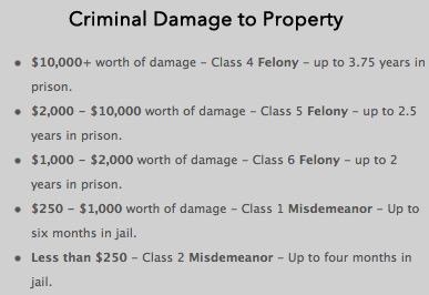 Criminal Damage Chart - Maximum Sentences